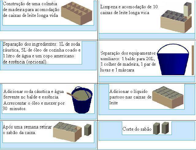 Figura 1: Formato dos moldes utilizados, fluxograma do processo e a receita a ser seguida para transformar óleo de cozinha em sabão.