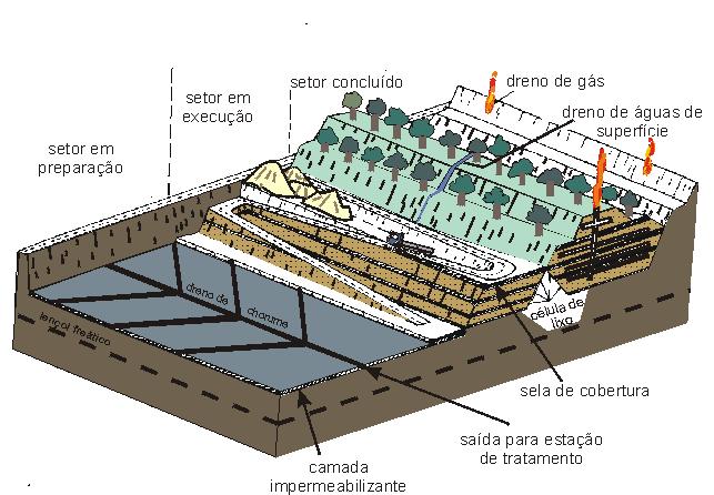 Aterro sanitário com a produção de biogás. Ilustração de Roberto Naime