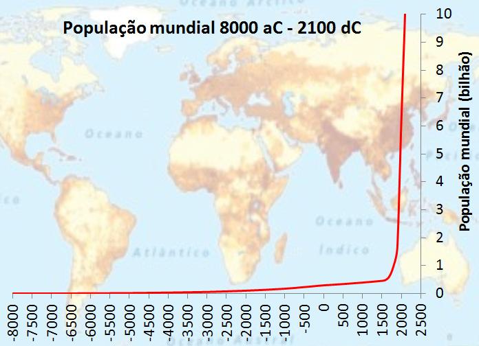 A transição demográfica e o crescimento populacional no mundo, artigo de José Eustáquio Diniz Alves