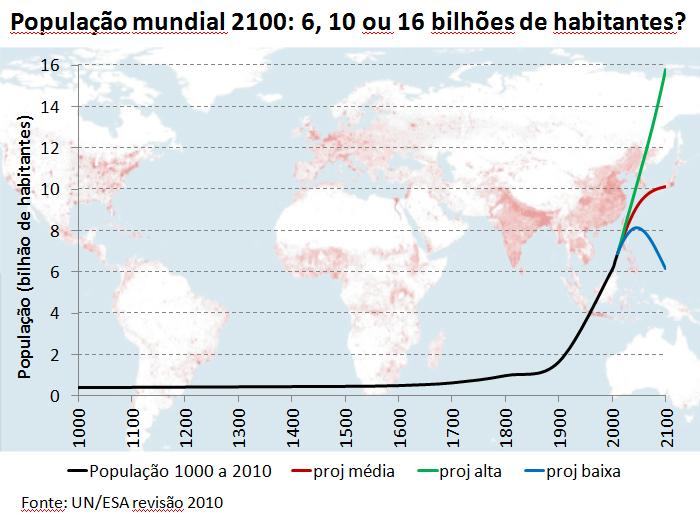 O mundo pode escolher entre 6 e 16 bilhões de habitantes em 2100, artigo de José Eustáquio Diniz Alves