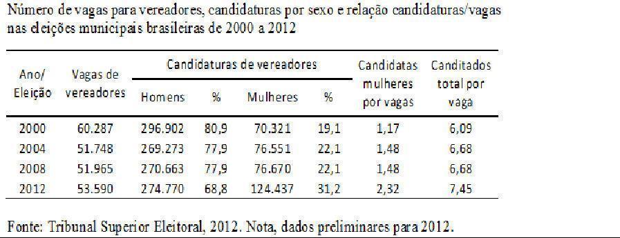 Eleições de 2012 e a participação das mulheres nas câmaras municipais