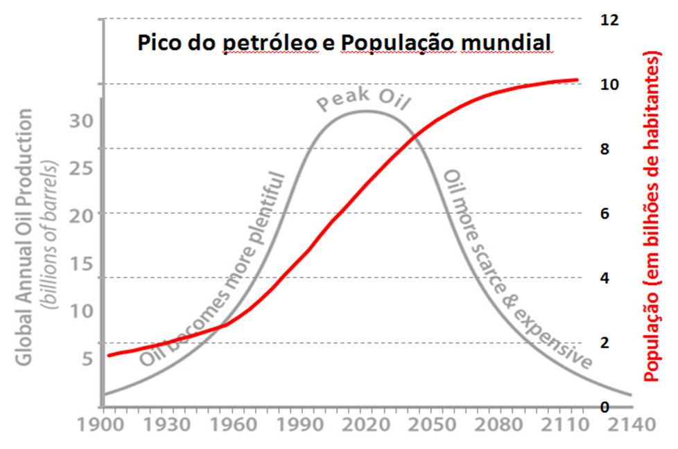 O pico do petróleo e o pico populacional, artigo de José Eustáquio Diniz Alves