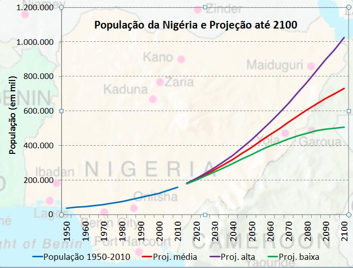 população da Nigéria em 2100
