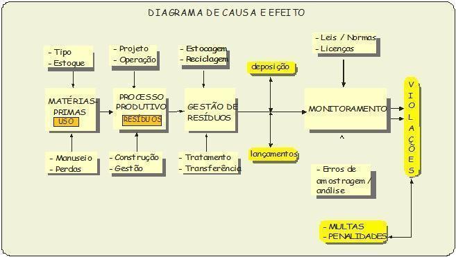 Figura 1 – Diagrama de Causa e Efeito (Reis, 1996)