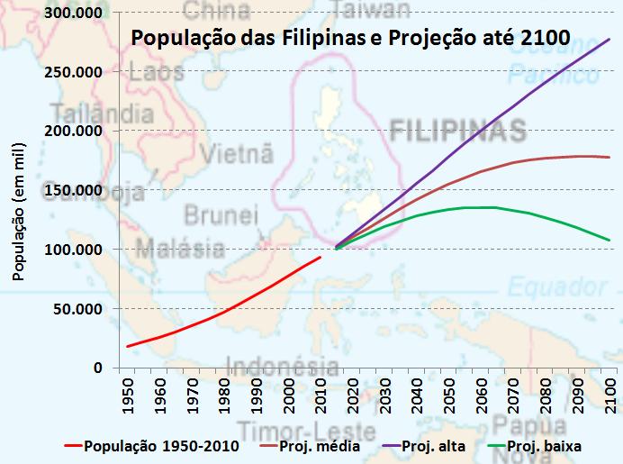 população das Filipinas em 2100