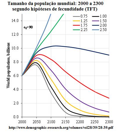 Projeções para a população mundial 2000-2300