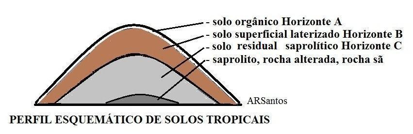 perfil esquemático de solos tropicais