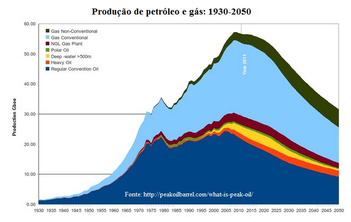 Produção de Petróleo e Gás