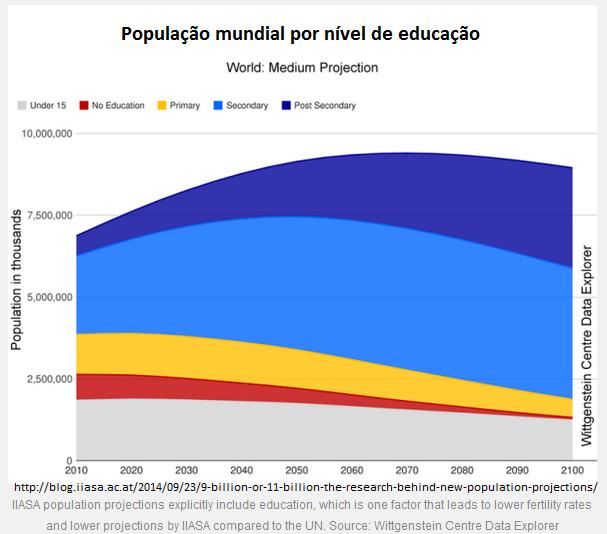 população mundical por nível de educação