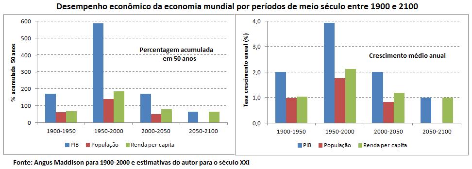 desempenho econômico da economia mundial, 1900 - 2100
