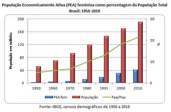 população economicamente ativa feminina