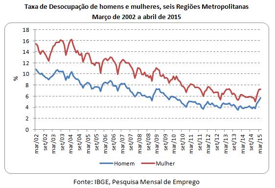 taxa de desocupação de homens e mulheres