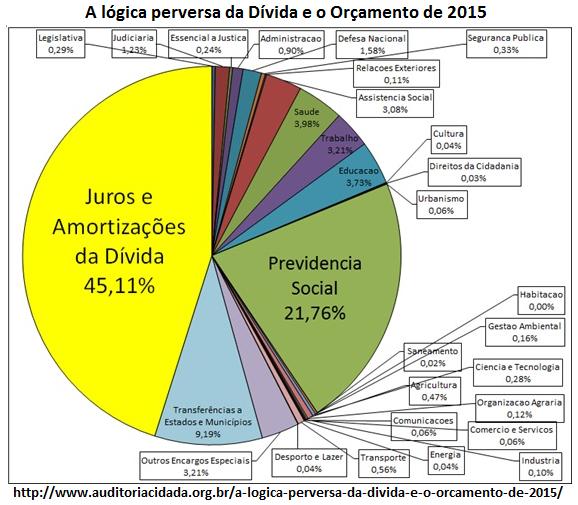 dívida e orçamento 2015