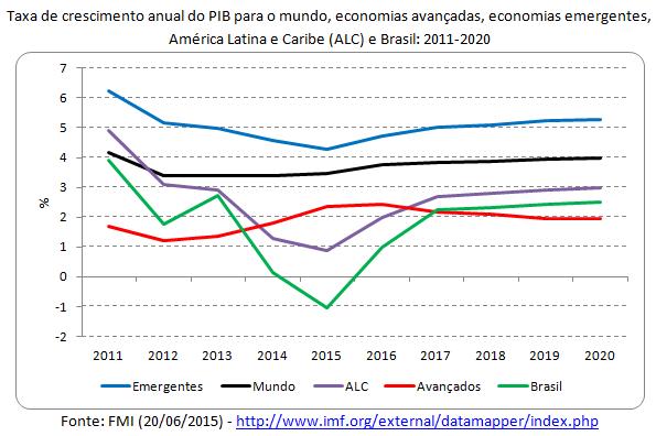 taxa de crescimento anual do pib