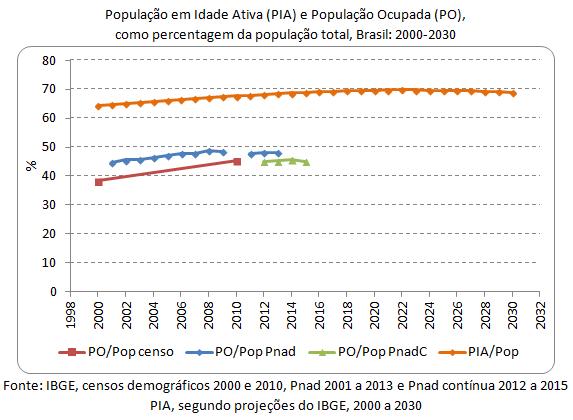 população em idade ativa e população ocupada