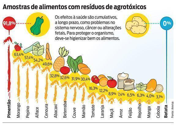 Anvisa constata uso de agrotóxicos não autorizados no plantio de diversos alimentos