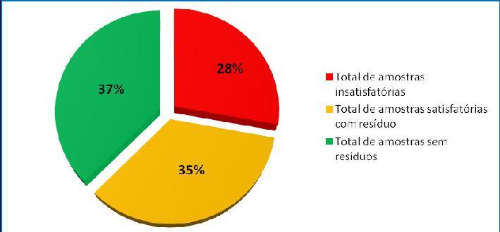 Distribuição das amostras segundo a presença ou a ausência de resíduos de agrotóxicos. Fonte: ANVISA, 2011
