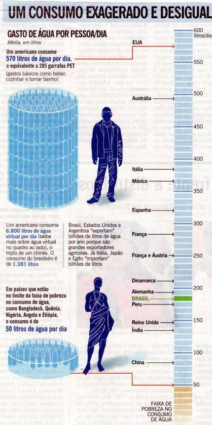 Quem bebe a água dos pobres?