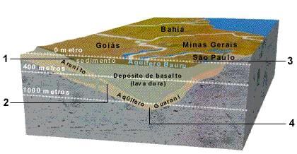 aquifero guarani