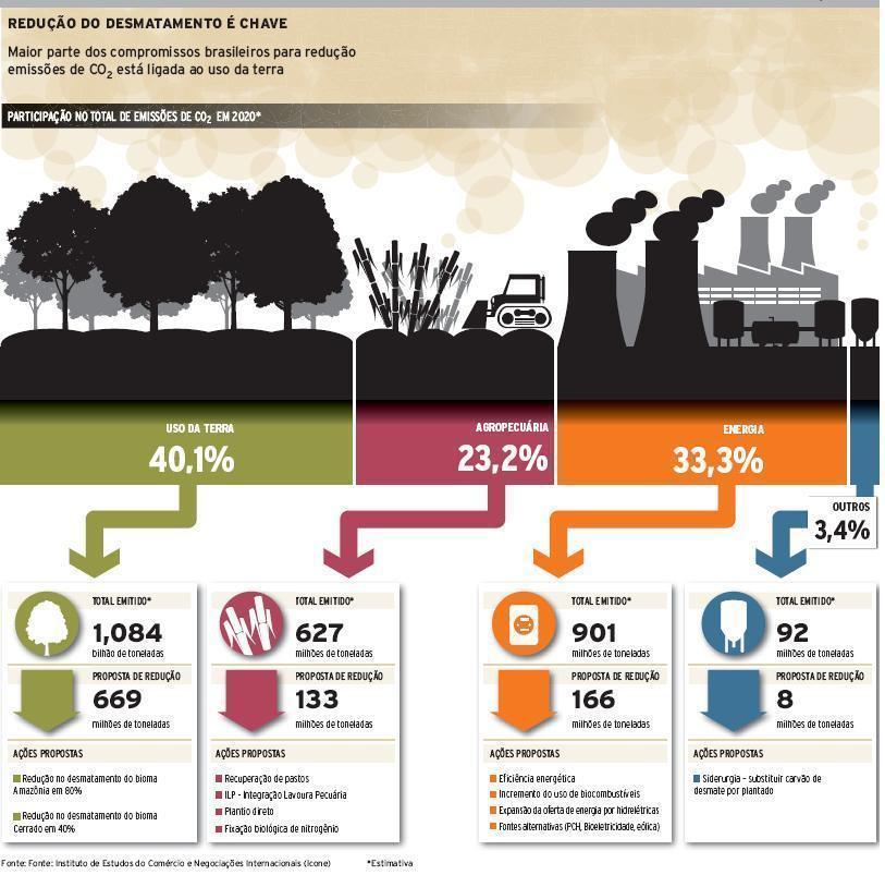 emissão de gases estufa no Brasil