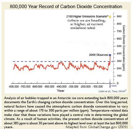 Crescimento do nível de CO2 na atmosfera