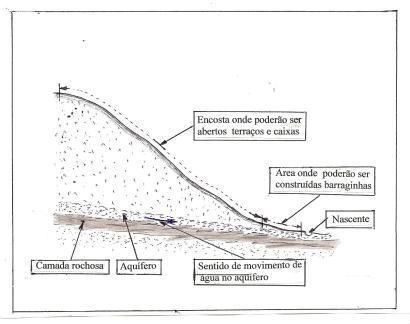 Perfil comum de encosta em região montanhosa