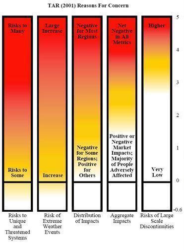 Projeções do IPCC 1