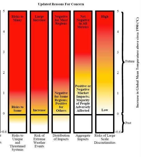 Projeções do IPCC 2