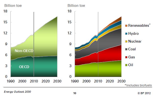 O crescimento da demanda de energia no mundo, artigo de José Eustáquio Diniz Alves