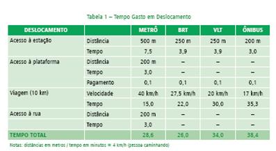 O quadro abaixo apresenta o tempo necessário para se percorrer uma distancia de 10 km, pelos modais METRÔ, BRT, VLT e o sistema de ônibus convencional