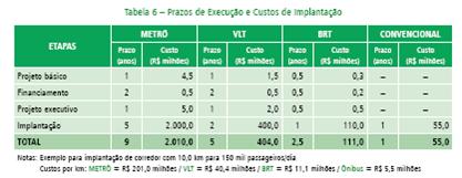 No quadro a seguir são apresentados os custos e prazos de implantação por km entre os diferentes modais