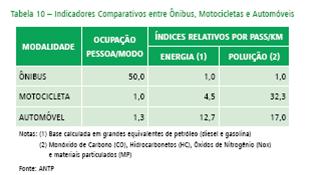 uma analise comparativa referente à eficiência energética entre os 3 modais: ônibus, moto e automóvel