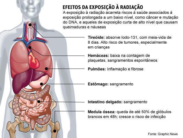 efeitos da radiação na saúde