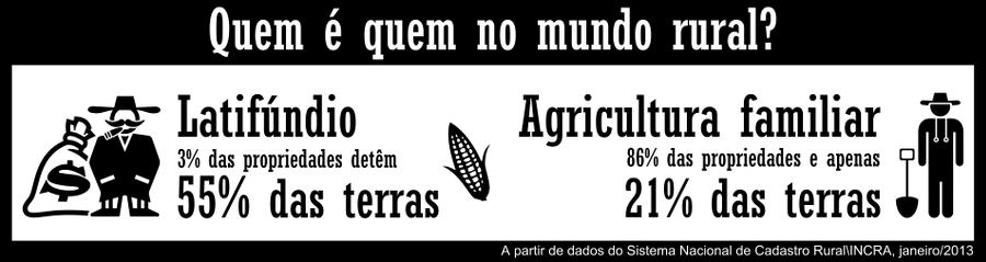 distribuição de terras no Brasil