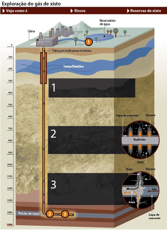 exploração do gás de xisto - fracking