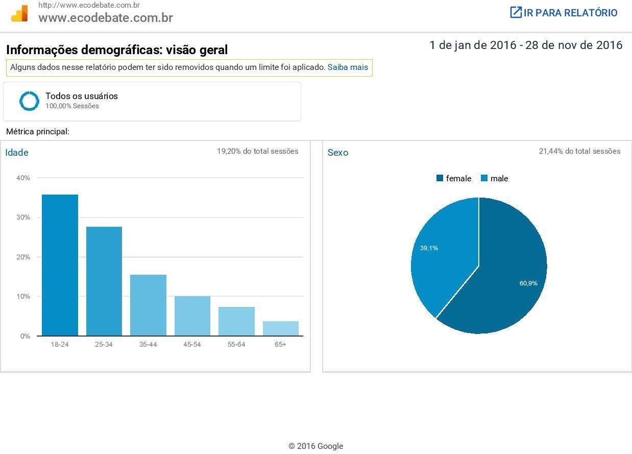 Perfil demográfico dos(as) usuários(as) da revista Eletrônica EcoDebate