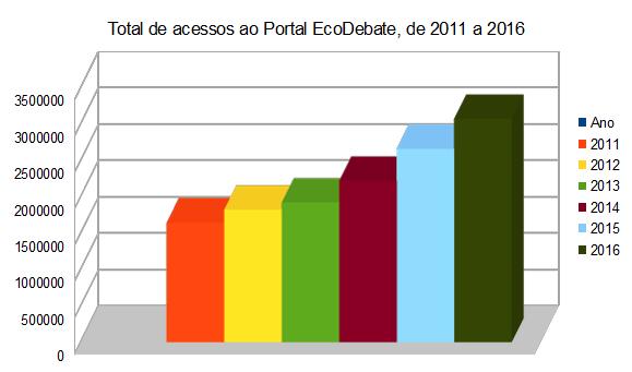 total de acessos ao Portal EcoDebate, de 2011 a 2016