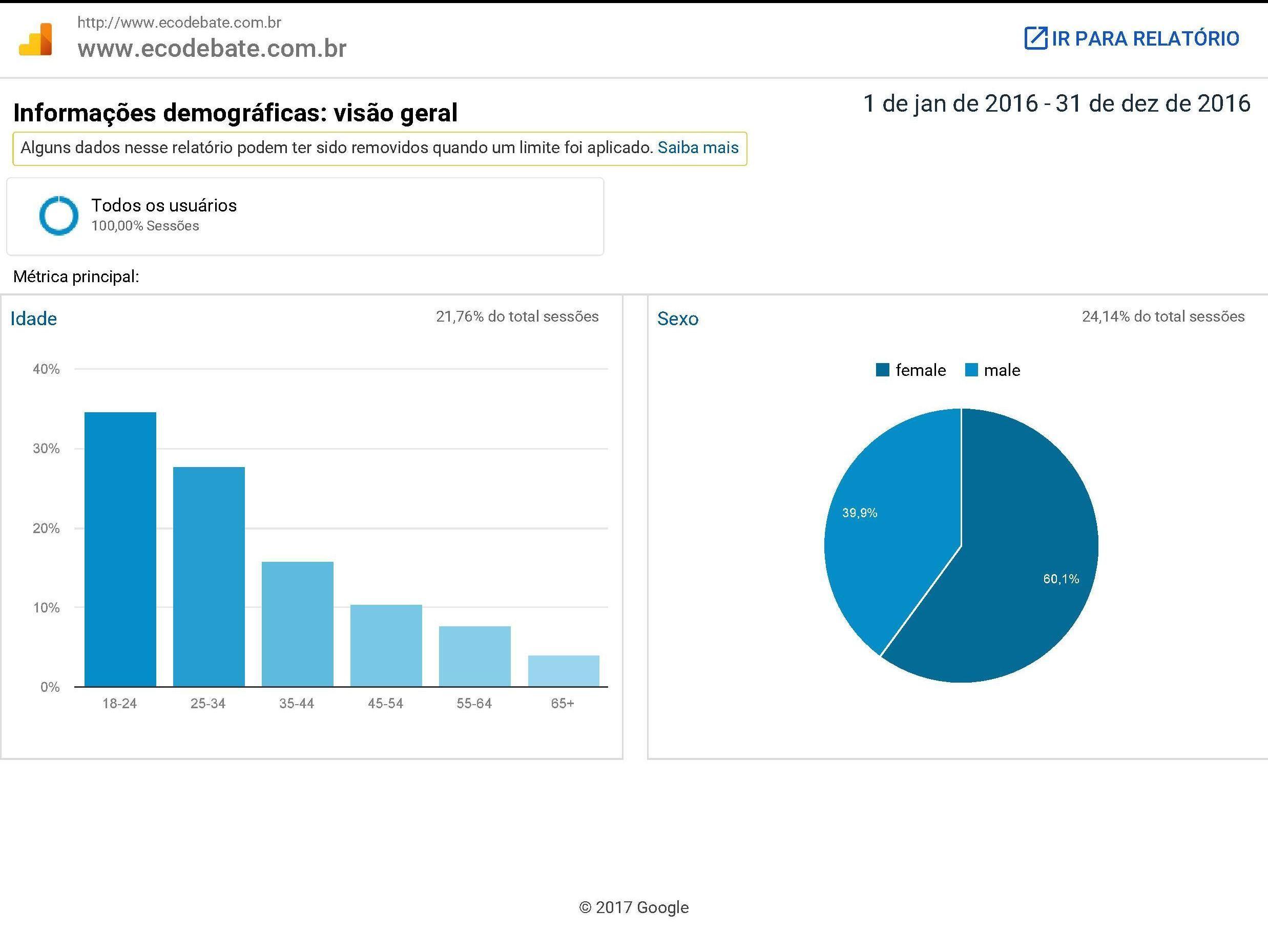 ecodebate.com.br - Perfil demográfico dos(as) usuários(as): 2016