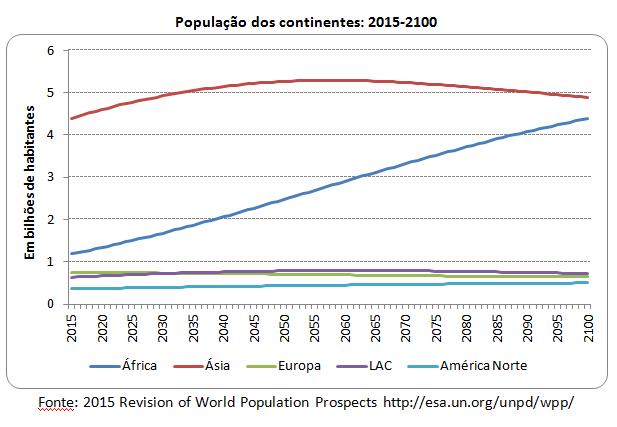 população dos continentes: 2015-2100