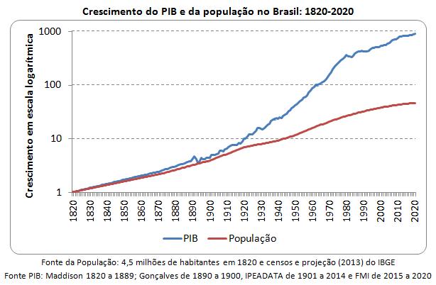 crescimento do PIB e da população brasileira