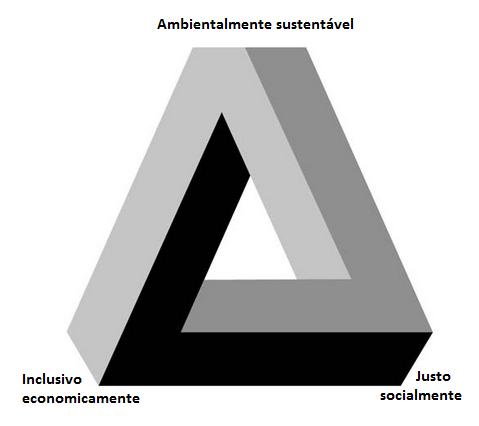 O Trilema da Sustentabilidade