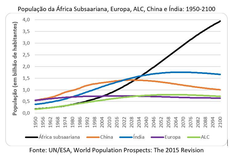 População da África Subsaariana