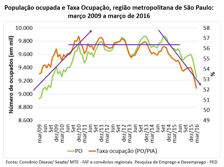 população ocupada e taxa de ocupação, região metropolitana de São Paulo