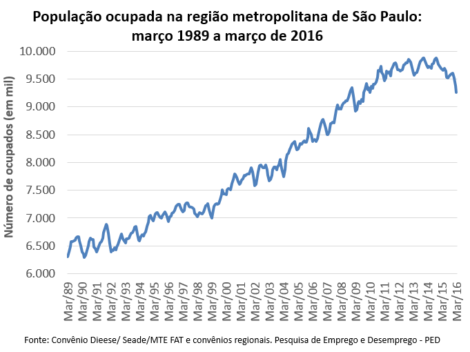 população ocupada na região metropolitana de São Paulo