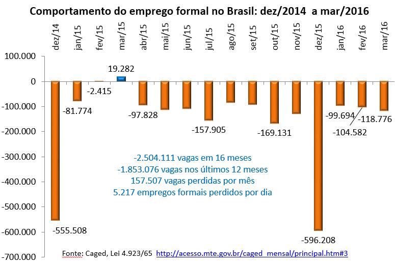 comportamento do emprego formal no Brasil