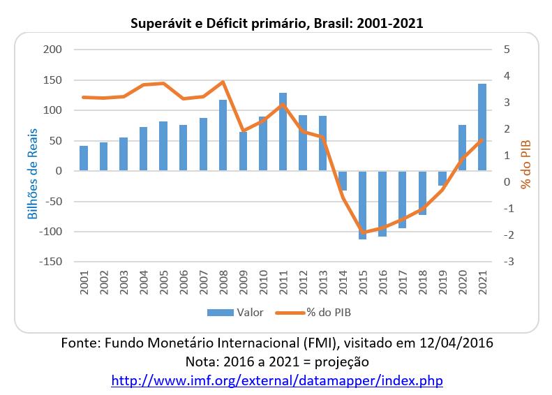 superavit e deficit primário, Brasil 2001-2021