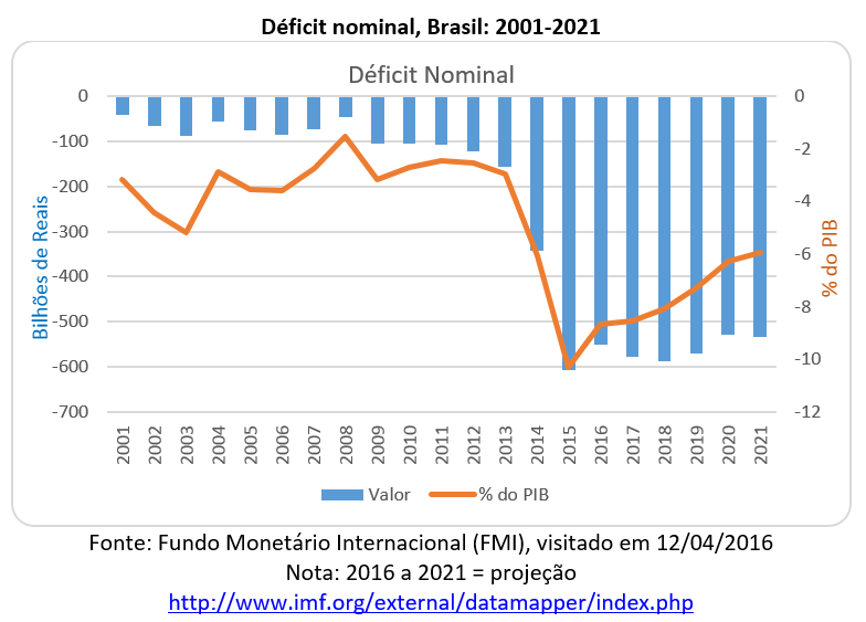 déficit nominal, Brasil: 2001-2021