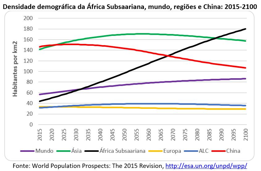 densidade demográfica na África Subsaariana