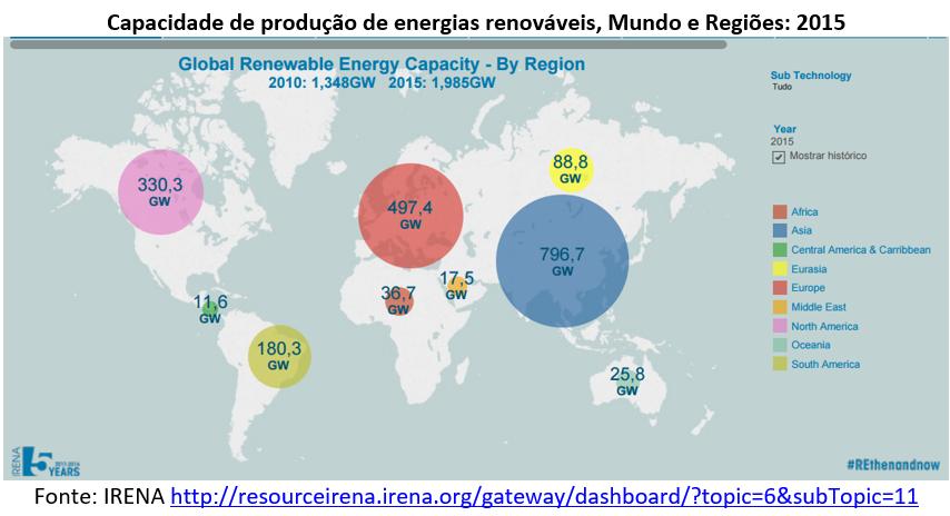 capacidade de produção de energias renováveis - mundo