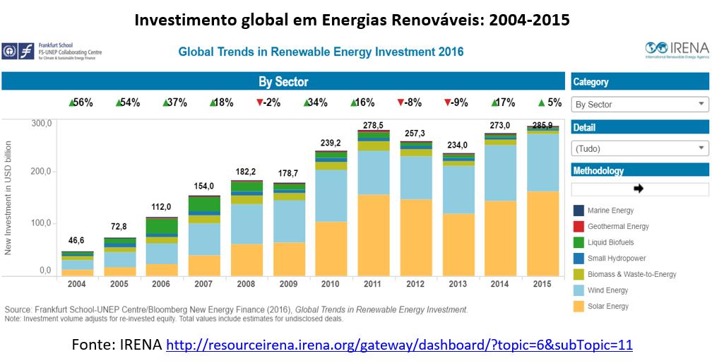 investimento global em energias renováveis - 2004-2015